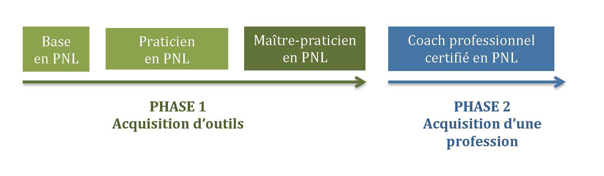 Figure 1: parcours du coach en PNL